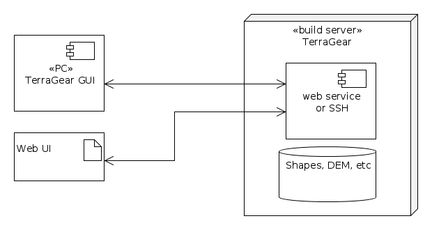 Schematic of a possible setup for TG GUI or a web interface to access TerraGear services provided by a build server