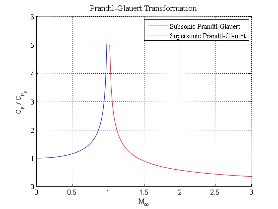 Plot of the subsonic and supersonic Prandtl/Glauert transformation.
