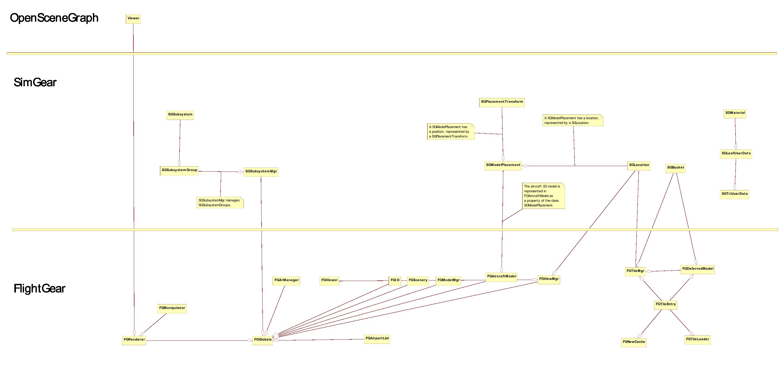 Fileflightgear uml associations class diagramg wikiflightgear fileflightgear uml associations class diagramg ccuart Image collections