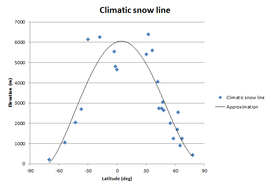 Climatic snow line.png