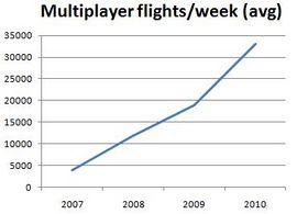 Mp number flights per week.jpg